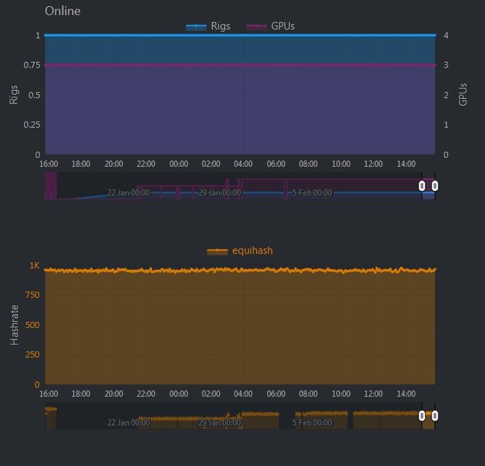 Статистика Hive OS